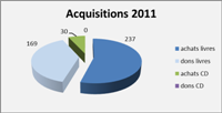 2011-acquisitions