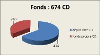 fonds CD 2011